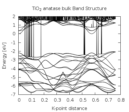 FAMAlab: Surface + Molecule
